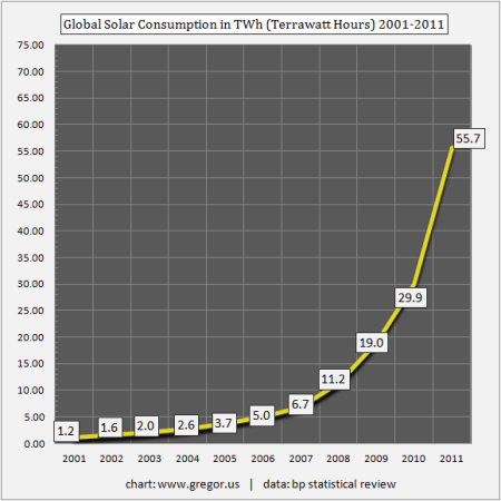 Global Solar Consumption in TWh 2001-2011
